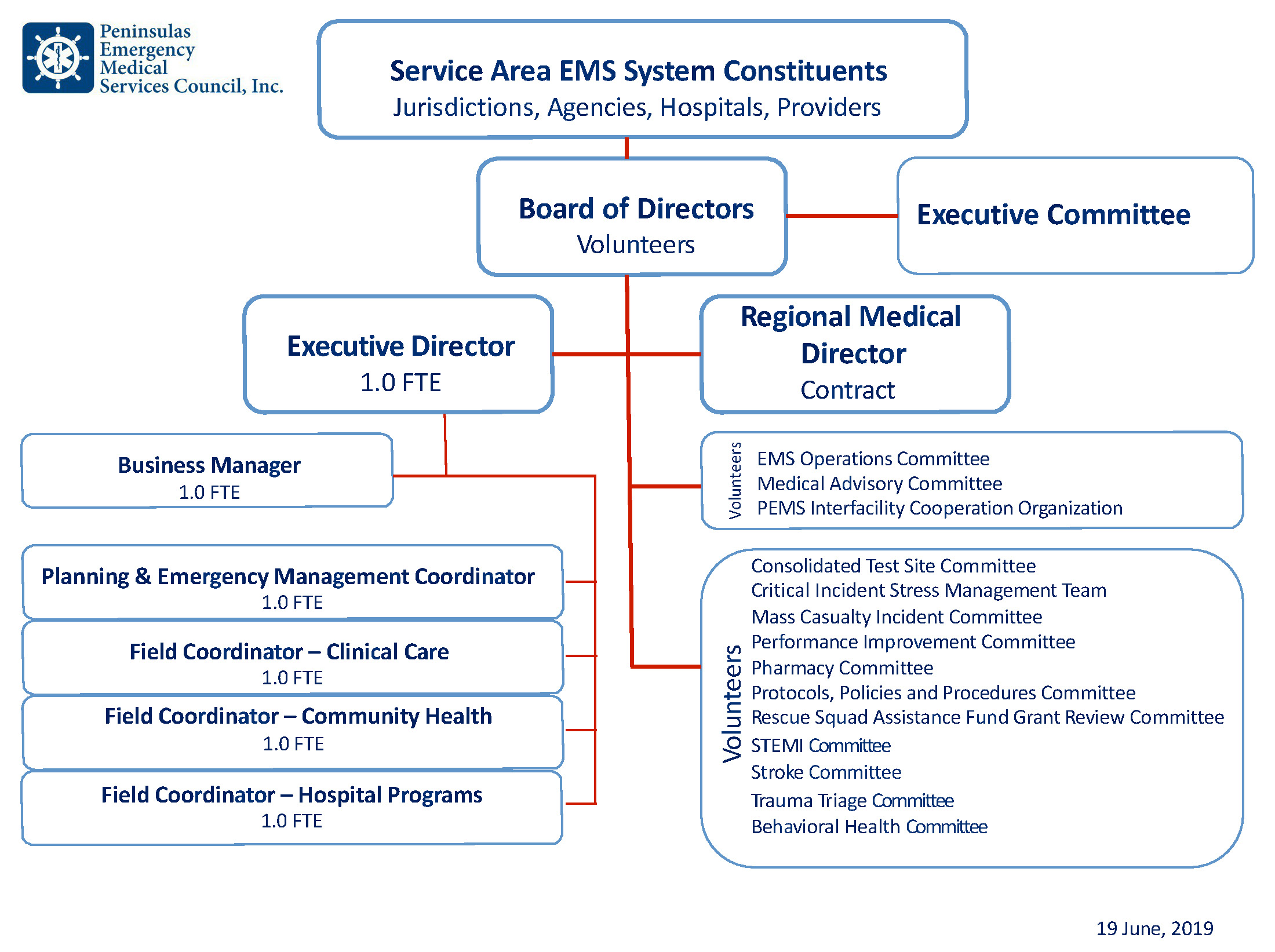 PEMS Organization Structure 06 19 19