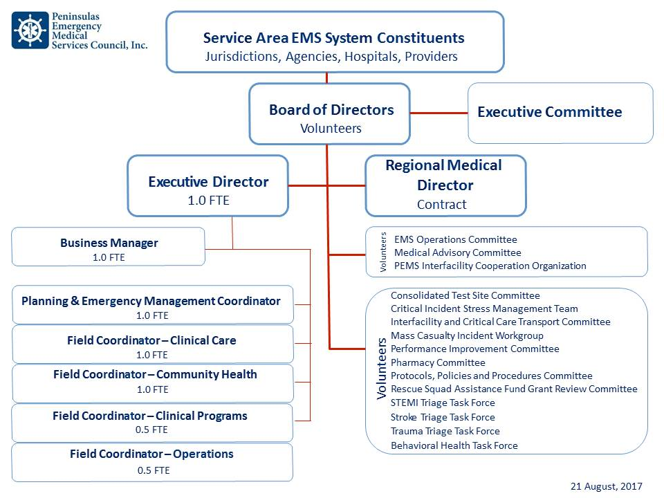Organization Chart  Peninsulas Ems Council